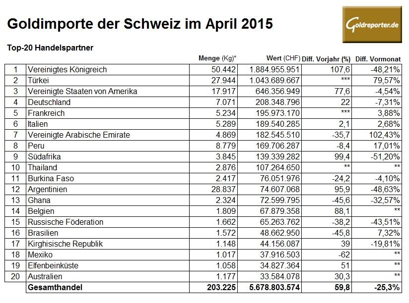 Schweiz Goldimporte 04-2015