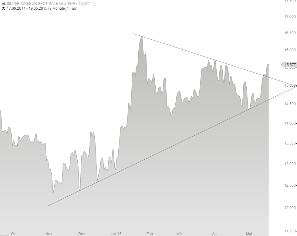 Silberchart in Euro