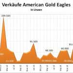 American Eagles Gold 05-2015