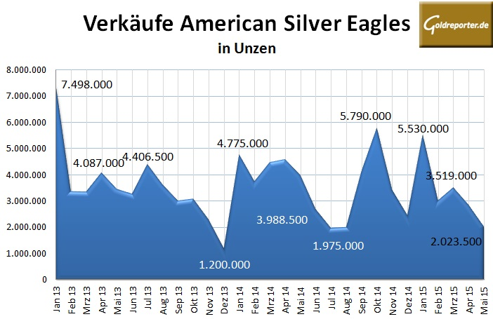American Eagles Silber 05-2015