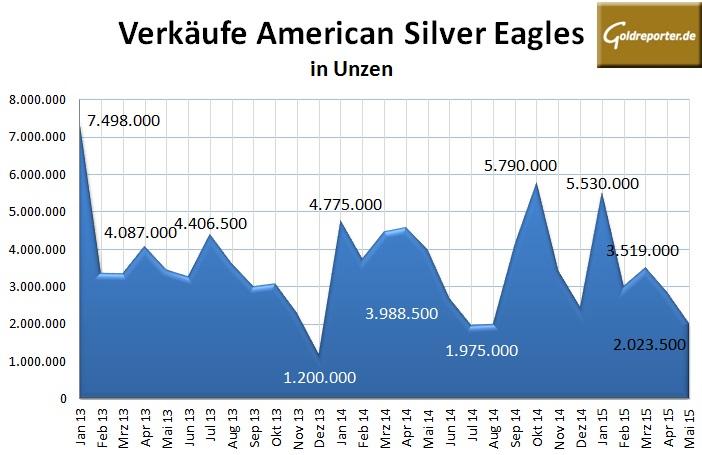 American Eagles Silber 05-2015