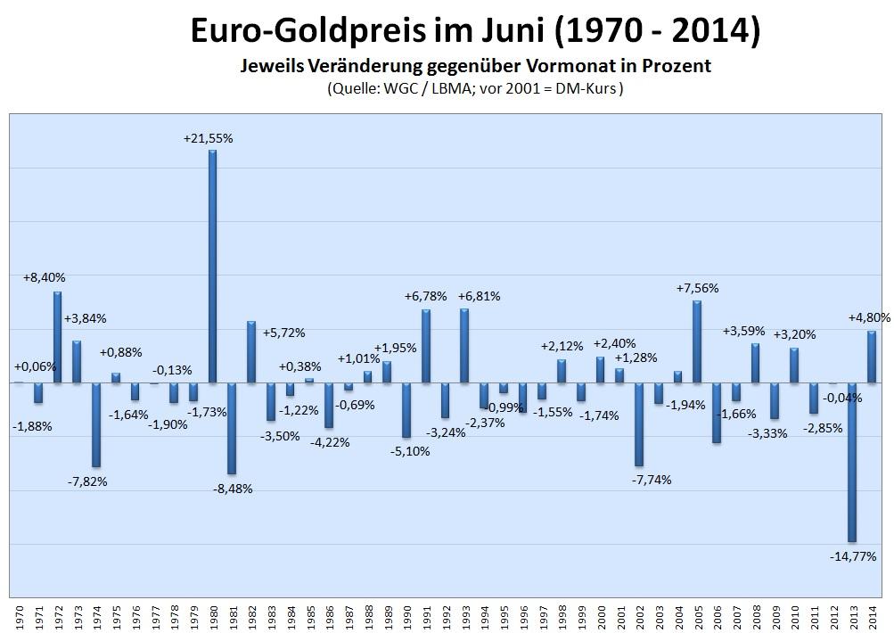 Euro-Goldpreis Juni