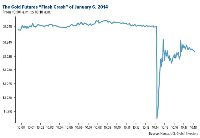 Flash Crash 0601.2014