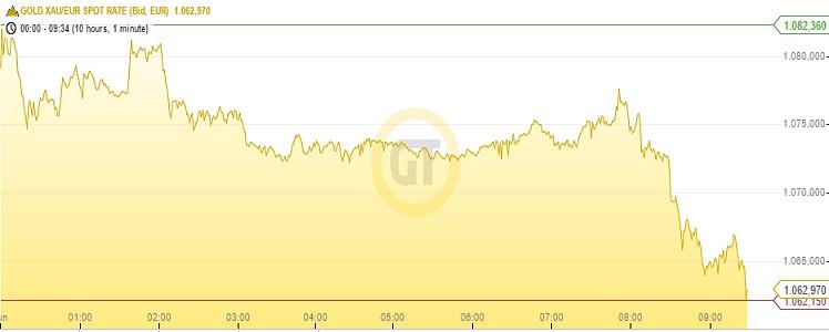 Goldpreis 29.06.15