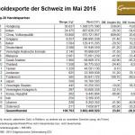 Schweiz Goldexporte 05-2015