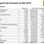 Schweiz Goldimporte 05-2015