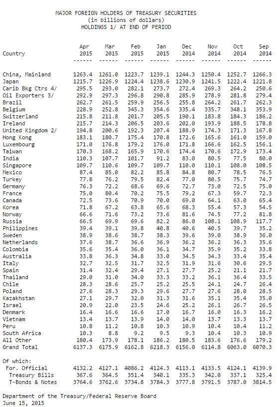 US-Staatsanleihen 04-2015