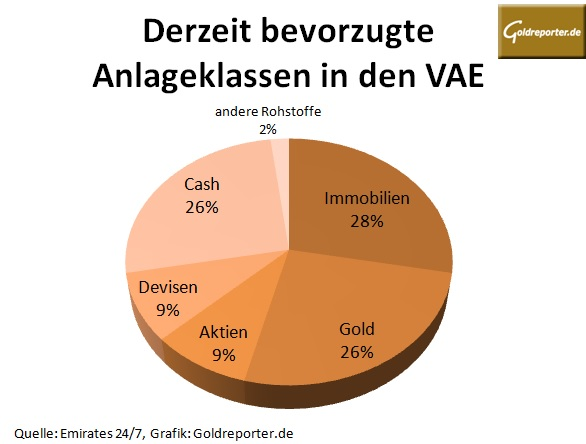 VAE Investments 06-2015