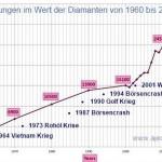 Diamantenpreise seit 1960 – Was wäre wenn der Goldpreis nicht manipuliert wäre 2