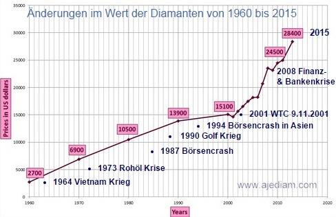 Diamantenpreise seit 1960 - Was wäre wenn der Goldpreis nicht manipuliert wäre 2
