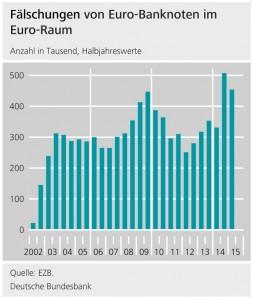 Falschgeld, Euro, Buba