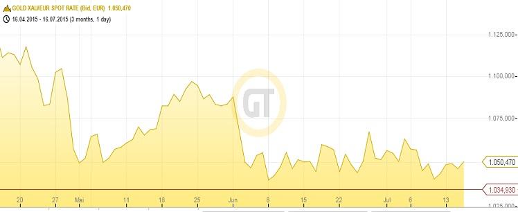 Goldpreis in Euro 160715