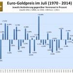 Goldpreis in Euro Juli 2015