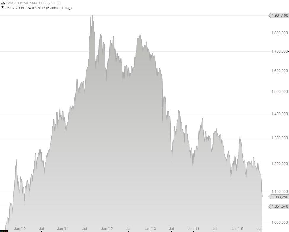 Goldpreis seit 2010