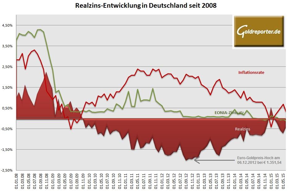 Realzins seit 2008 07-2015