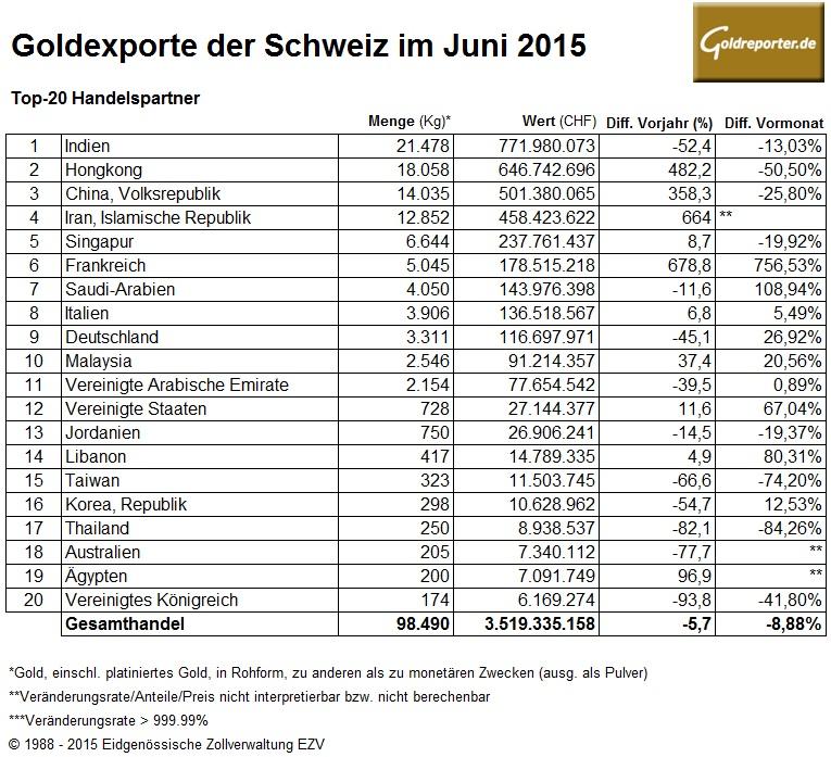 Schweiz Goldexporte 06-2015