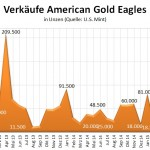 US Mint Gold Absatz 06-2015