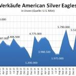US Mint Silber Absatz 06-2015