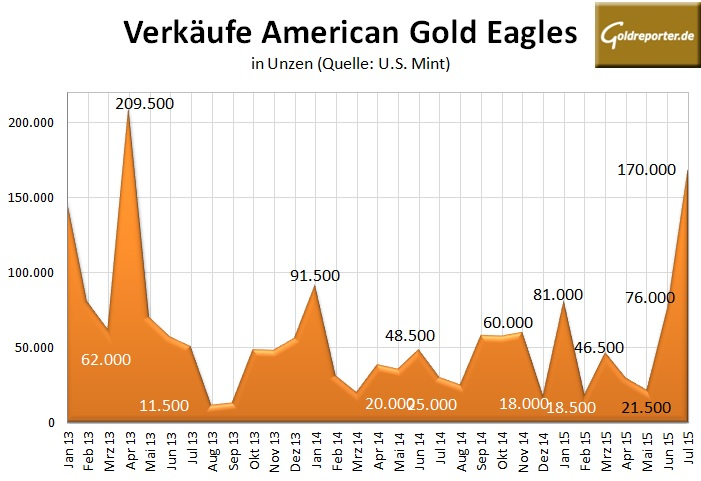 American Gold Eagle 07-2015