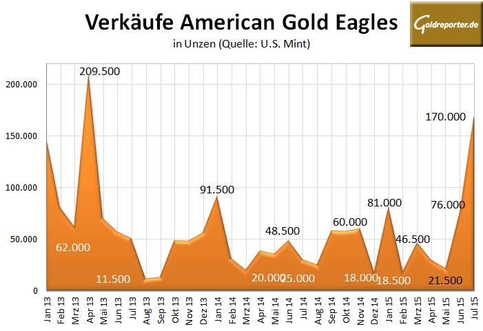 American Gold Eagle 07-2015