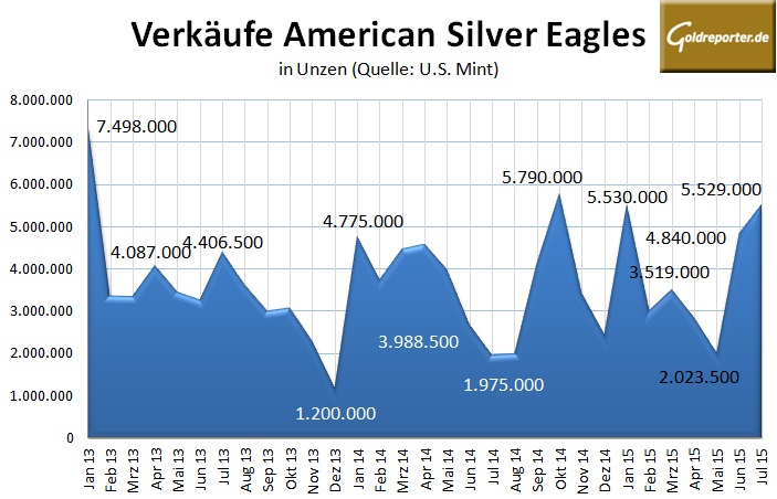 American Silber Eagle 07-2015