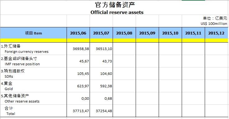 China Goldreserven
