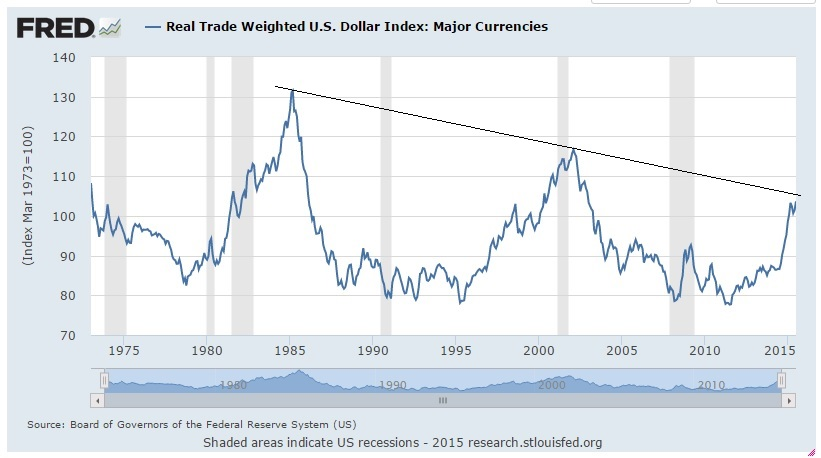 Dollar-Index 040815