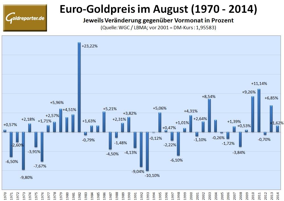 Euro-Goldpreis August 2015