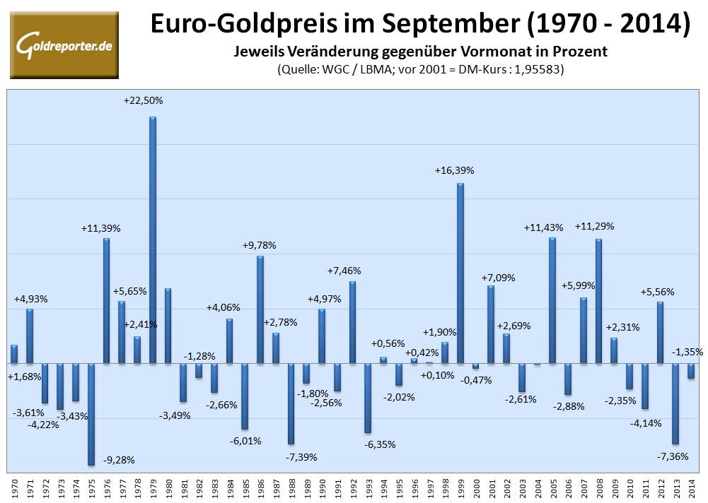 Euro-Goldpreis September 2015
