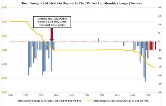 Fed Goldbestande
