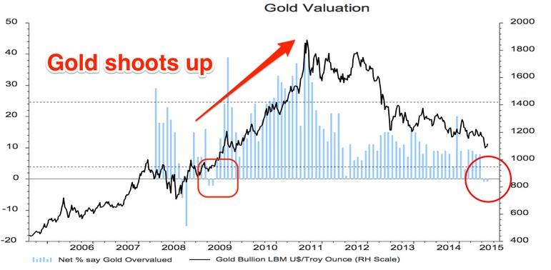 Gold BoA Umfrage