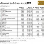 Goldexporte Schweiz Juli 2015