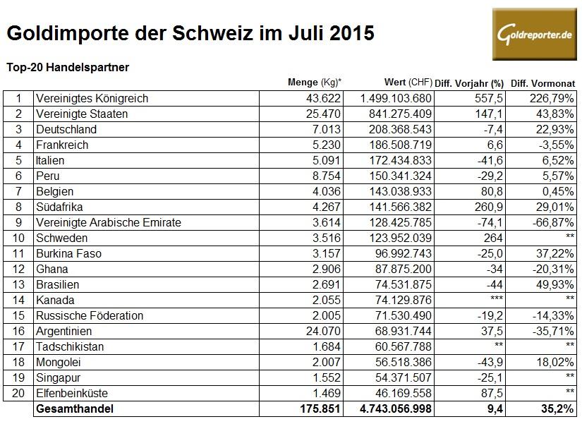 Goldimporte Schweiz Juli 2015