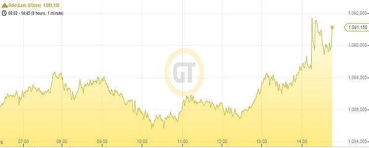 Goldpreis 05.08.15
