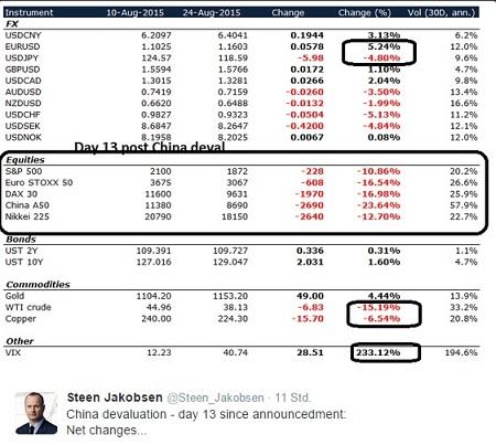 Kurse im China crash