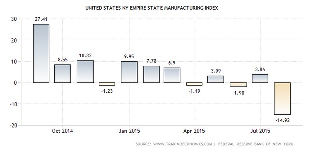 New York Empire State Index August
