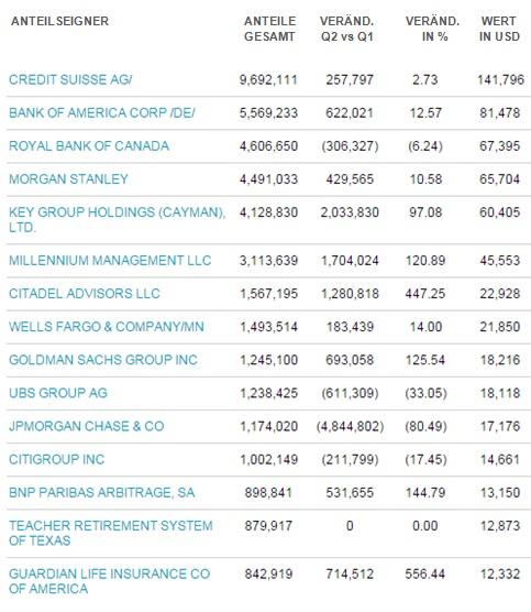 SLV Groesste Anteilseigner