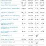 SPDR groesste Verkaufer Q2 2015