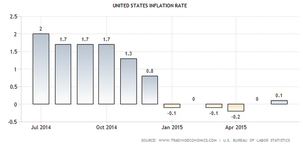 US-Inflationsraten