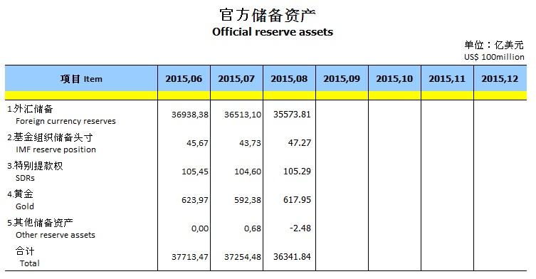 China Goldreserven 09-2015