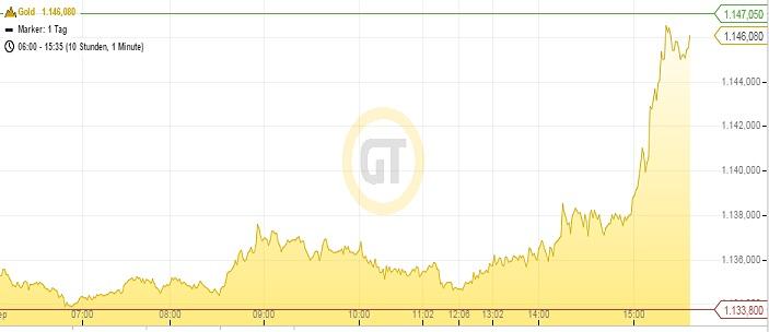 Goldpreis 24.09.15