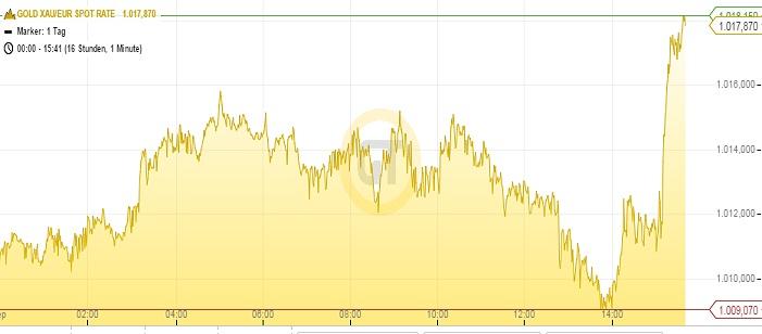 Goldpreis Euro 24.09.15