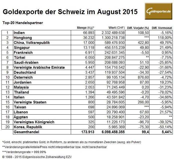 Schweiz 08-2015 Goldexporte