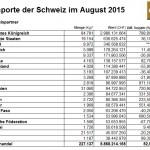 Schweiz 08-2015 Goldimporte