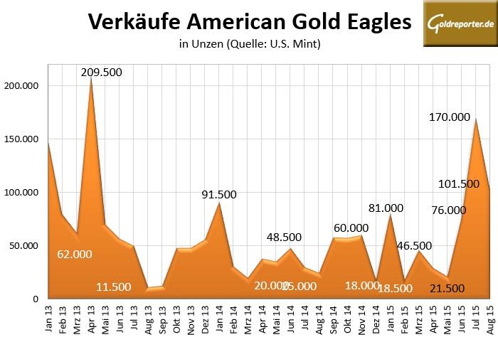 US 08-2015 Mint Gold