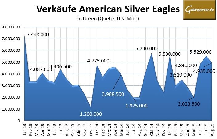 US 08-2015 Mint Silber