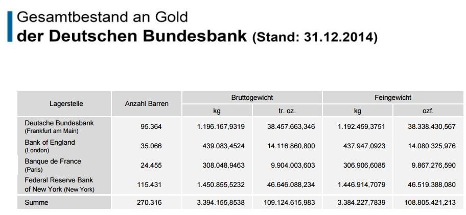 Bundesbank Gold Liste
