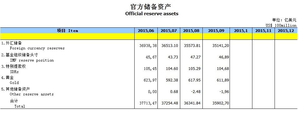 China Goldreserven im 09-2015