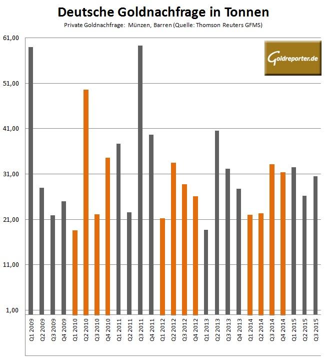 Deutschland Goldnachfrage Q3