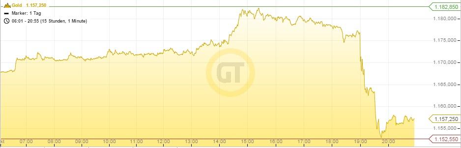 Goldpreis Dollar 28.10.15